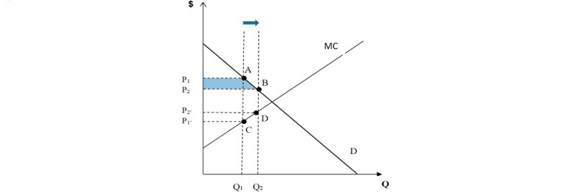 Consumer surplus from changing slot allocation